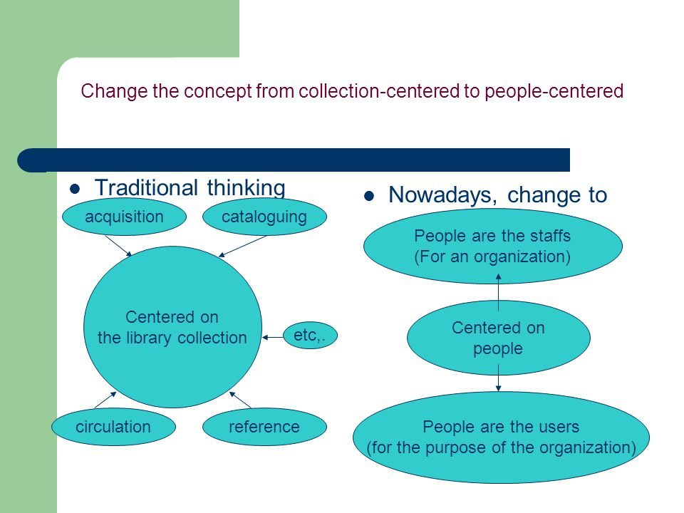 Change the concept from collection-centered to people-centered Traditional thinking Nowadays, change to Centered on people acquisitioncataloguing circ