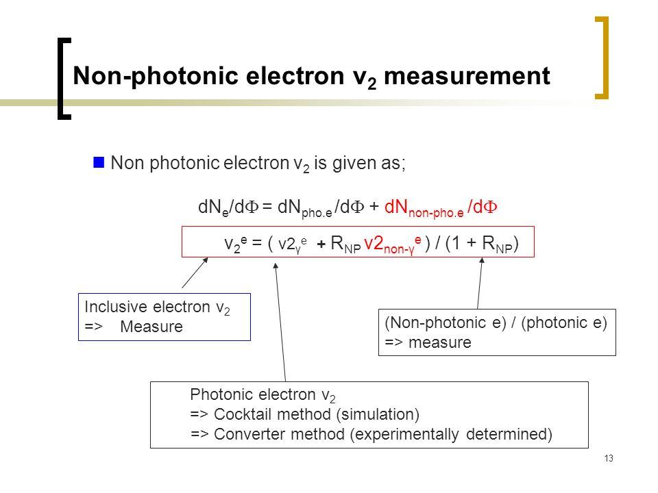 13 Non-photonic electron v 2 measurement Non photonic electron v 2 is given as; dN e /d  = dN pho.e /d  + dN non-pho.e /d  v 2 e = ( v2 γ e + R NP v2 non-γ e ) / (1 + R NP ) Photonic electron v 2 => Cocktail method (simulation) => Converter method (experimentally determined) Inclusive electron v 2 => Measure (Non-photonic e) / (photonic e) => measure