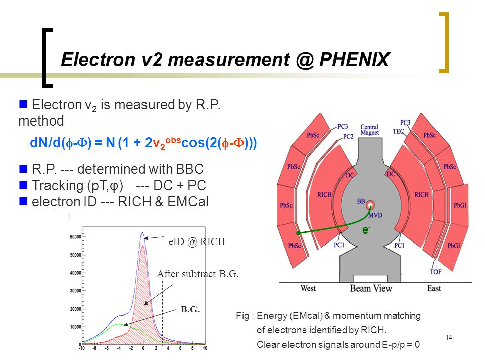 14 Electron v2 measurement @ PHENIX e-e- Electron v 2 is measured by R.P. method R.P. --- determined with BBC Tracking (pT,φ) --- DC + PC electron ID