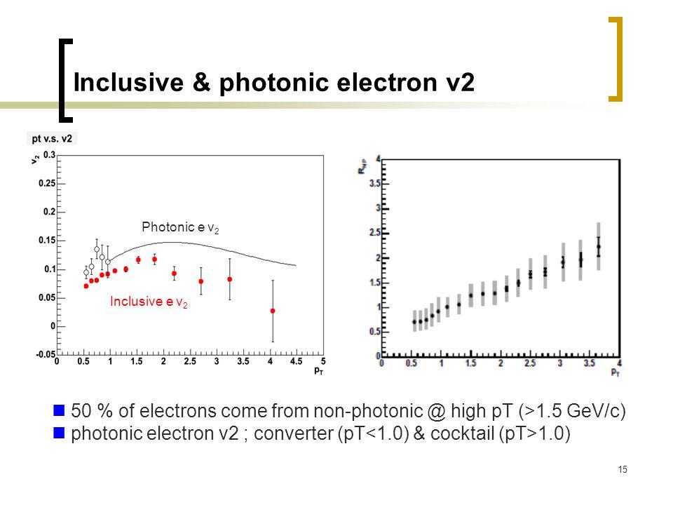 15 Inclusive & photonic electron v2 Inclusive e v 2 Photonic e v 2 50 % of electrons come from non-photonic @ high pT (>1.5 GeV/c) photonic electron v2 ; converter (pT 1.0)