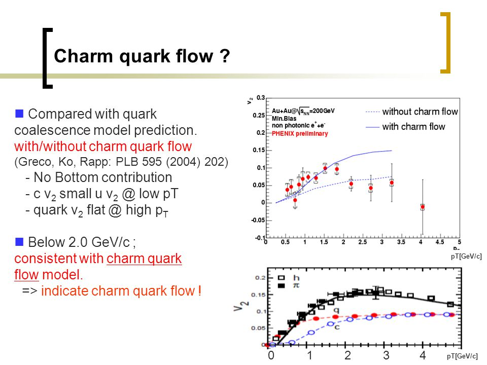 19 Charm quark flow ? 12304 pT[GeV/c] Compared with quark coalescence model prediction. with/without charm quark flow (Greco, Ko, Rapp: PLB 595 (2004)