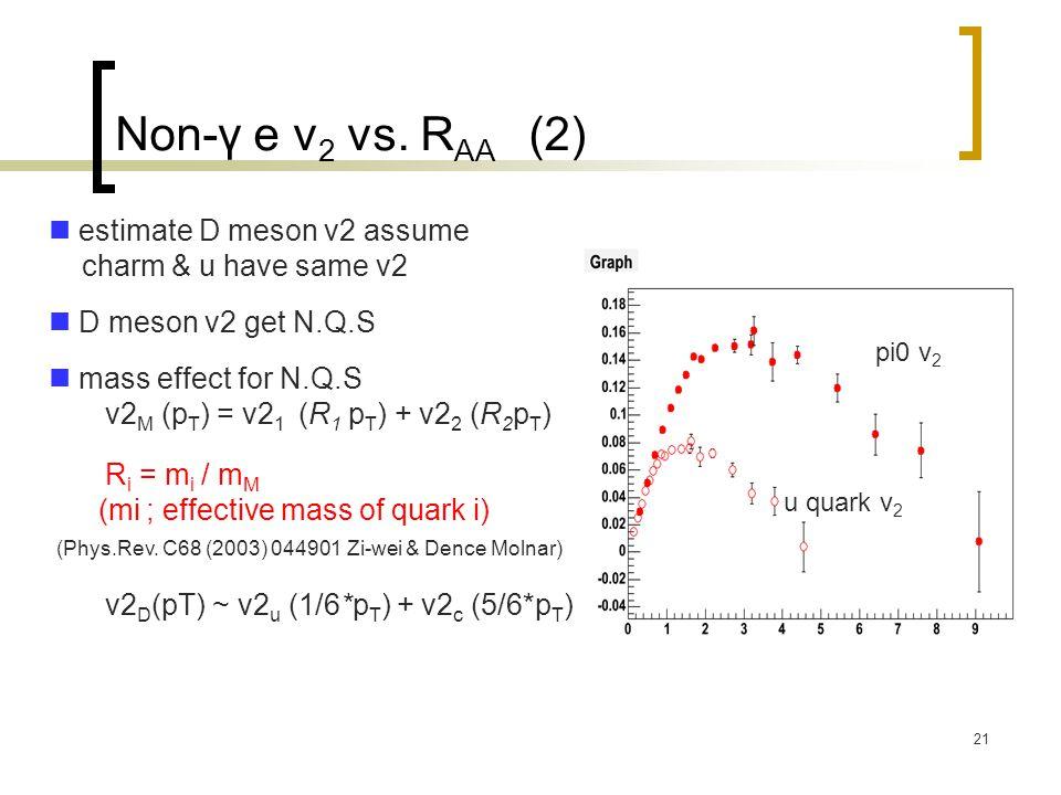 21 Non-γ e v 2 vs.