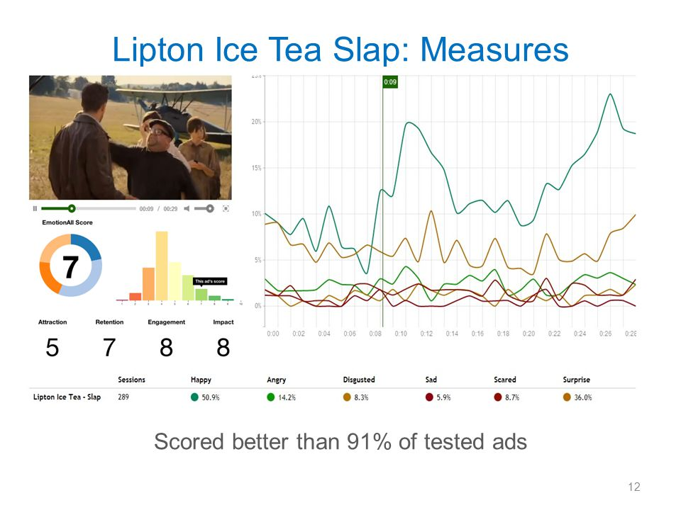 Lipton Ice Tea Slap: Measures Scored better than 91% of tested ads 12