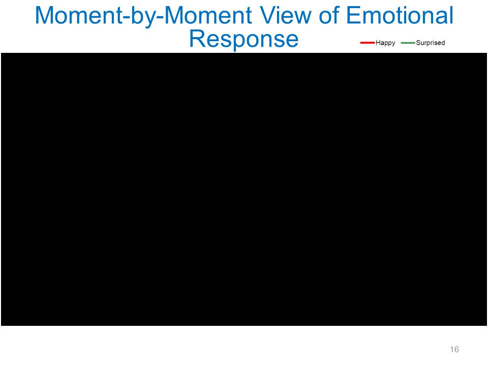Moment-by-Moment View of Emotional Response 16
