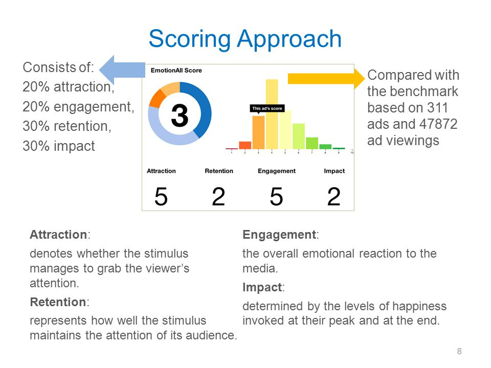 Scoring Approach Attraction: denotes whether the stimulus manages to grab the viewer's attention.
