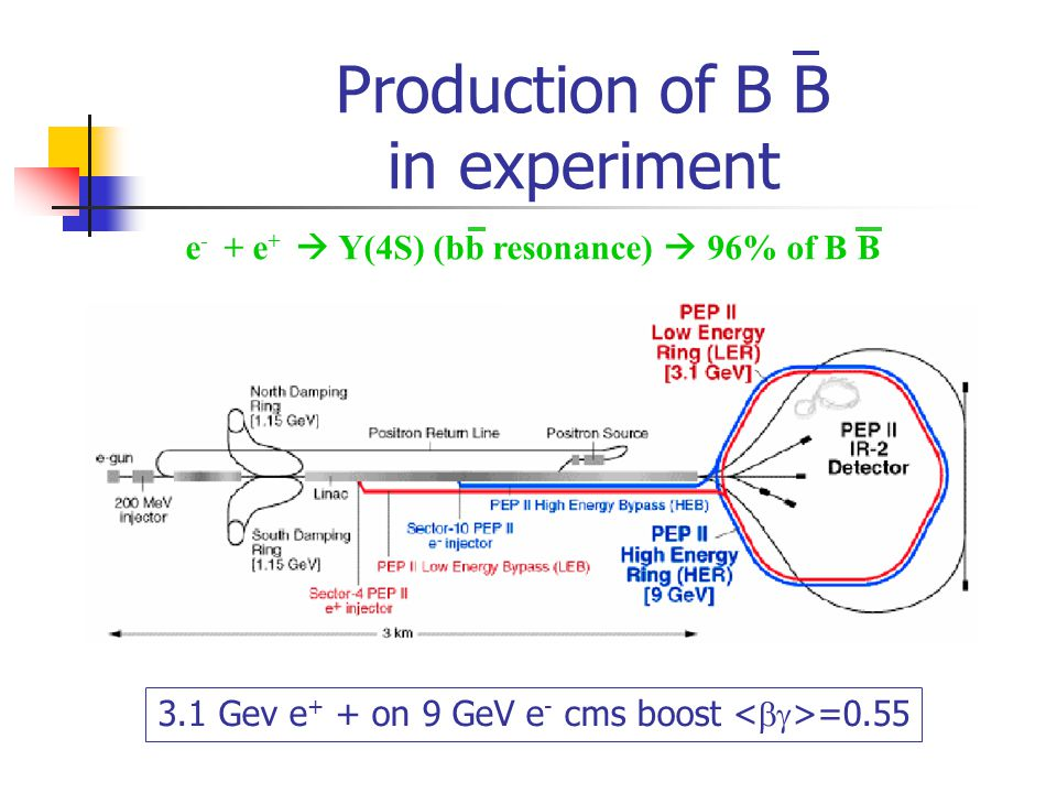 Production of B B in experiment 3.1 Gev e + + on 9 GeV e - cms boost =0.55 e - + e +  Y(4S) (bb resonance)  96% of B B