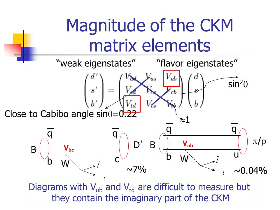 Magnitude of the CKM matrix elements weak eigenstates flavor eigenstates Close to Cabibo angle sin  =0.22 b qq B W u // b qq B W c D*D* ~7% ~0.04% Diagrams with V ub and V td are difficult to measure but they contain the imaginary part of the CKM sin 2  11 V bc V ub