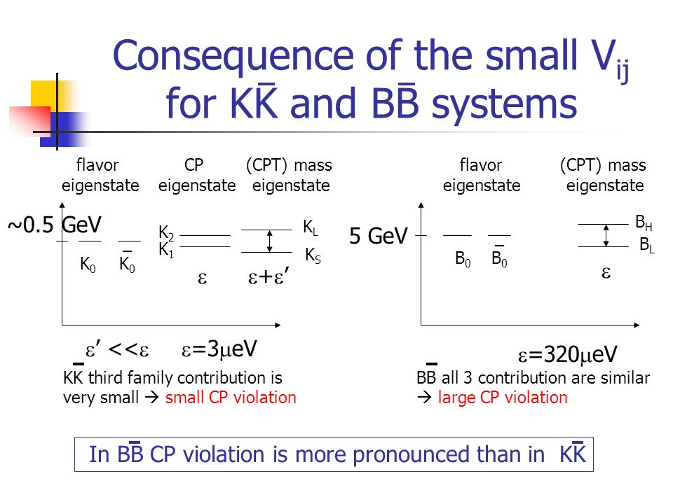 Consequence of the small V ij for KK and BB systems 5 GeV ~0.5 GeV +'+'    ' <<  =3  eV  =320  eV flavor eigenstate CP eigenstate (CPT) mass eigenstate flavor eigenstate KK third family contribution is very small  small CP violation (CPT) mass eigenstate BB all 3 contribution are similar  large CP violation In BB CP violation is more pronounced than in KK K1K1 KLKL K2K2 KSKS BLBL BHBH K0K0 _K0_K0 B0B0 _B0_B0