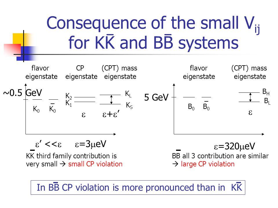 Measuring the B B flavor oscillation Time evolution of BB Schrödinger-like equation Probability for flavor oscillation