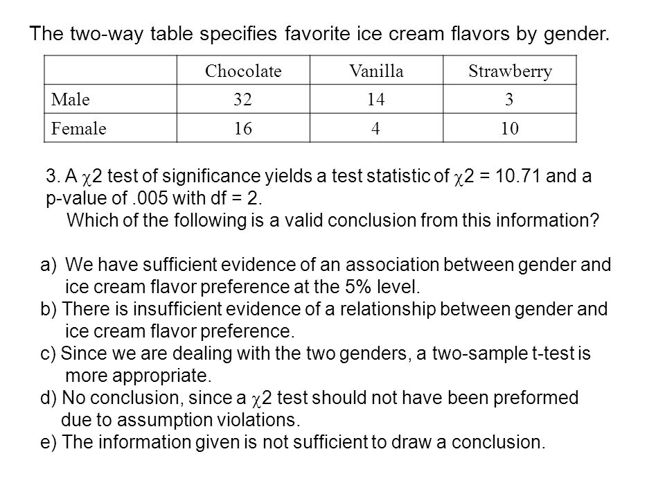 The two-way table specifies favorite ice cream flavors by gender. ChocolateVanillaStrawberry Male32143 Female16410 a)We have sufficient evidence of an