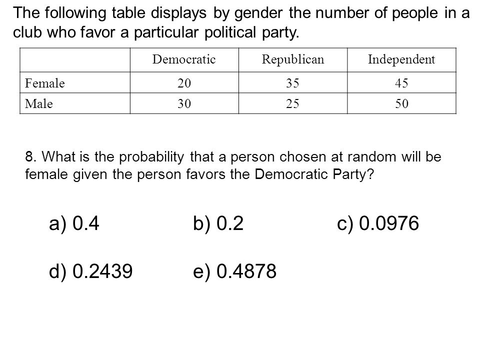 The following table displays by gender the number of people in a club who favor a particular political party. DemocraticRepublicanIndependent Female20