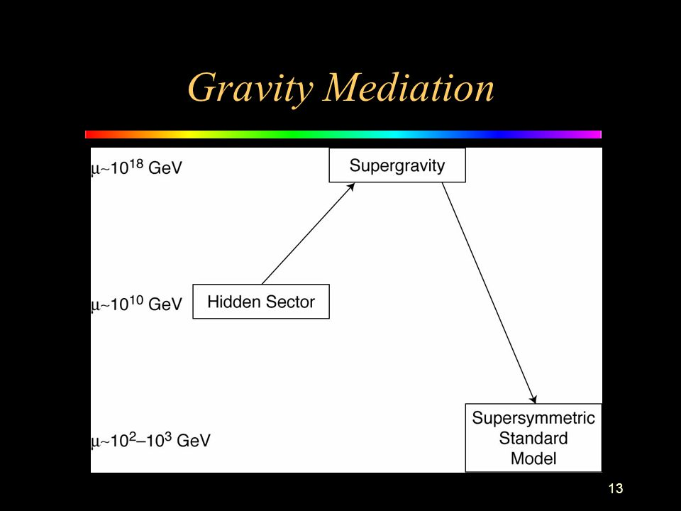 13 Gravity Mediation