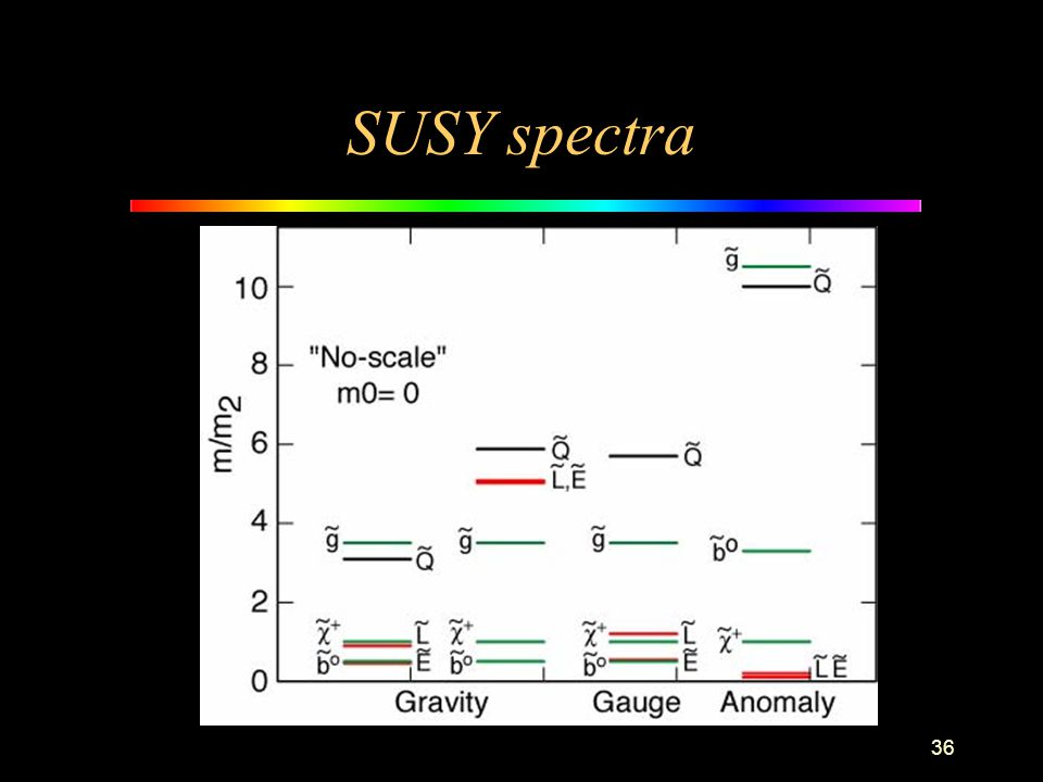 36 SUSY spectra