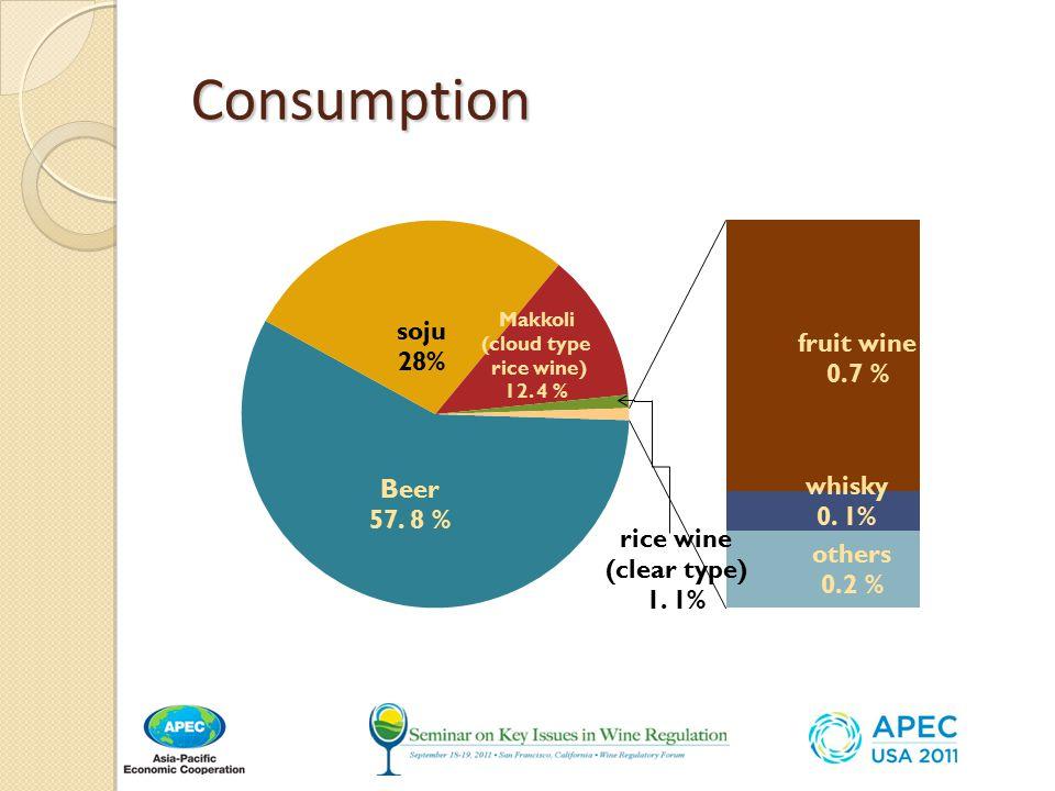 Consumption Consumption