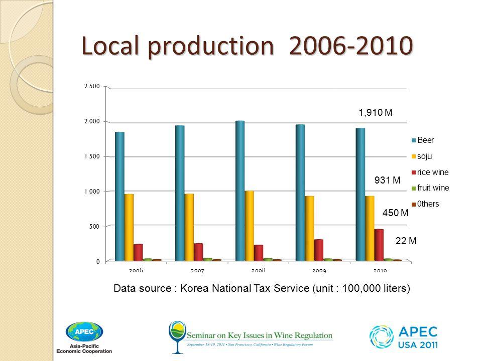 Local production 2006-2010 Data source : Korea National Tax Service (unit : 100,000 liters) 1,910 M 931 M 450 M 22 M