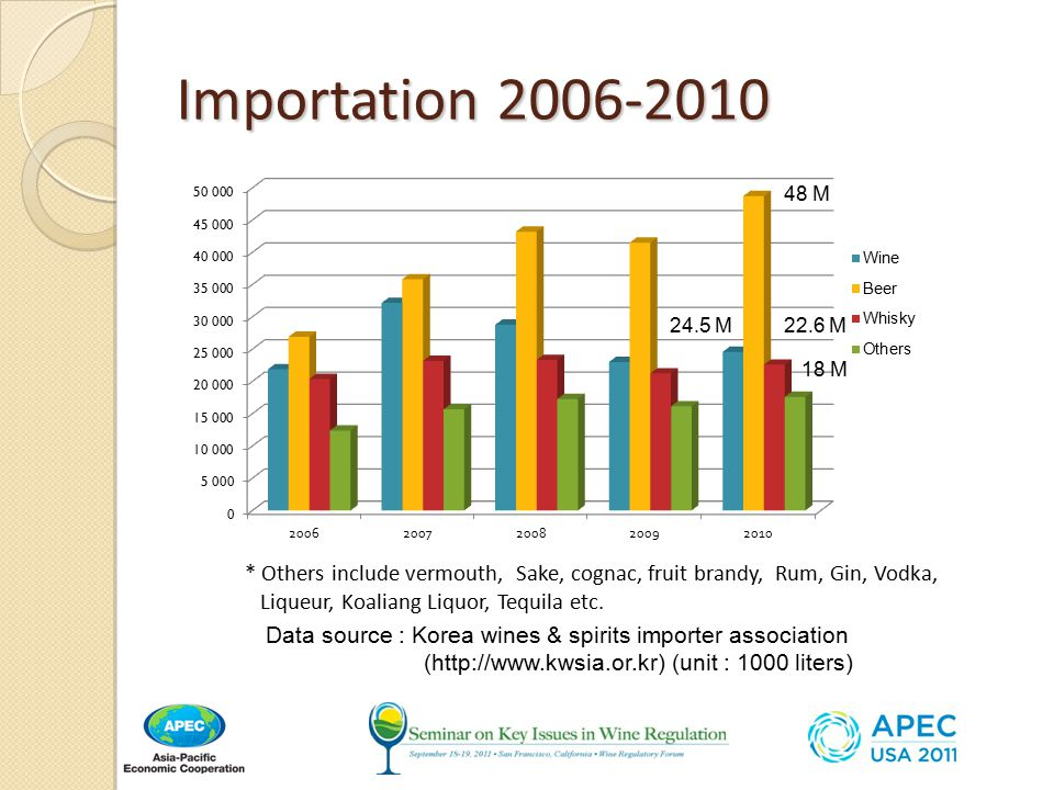 Importation 2006-2010 * Others include vermouth, Sake, cognac, fruit brandy, Rum, Gin, Vodka, Liqueur, Koaliang Liquor, Tequila etc.
