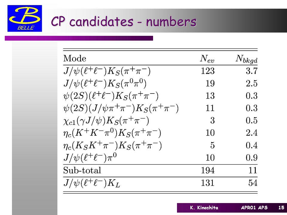 15K. Kinoshita APR01 APS CP candidates - numbers