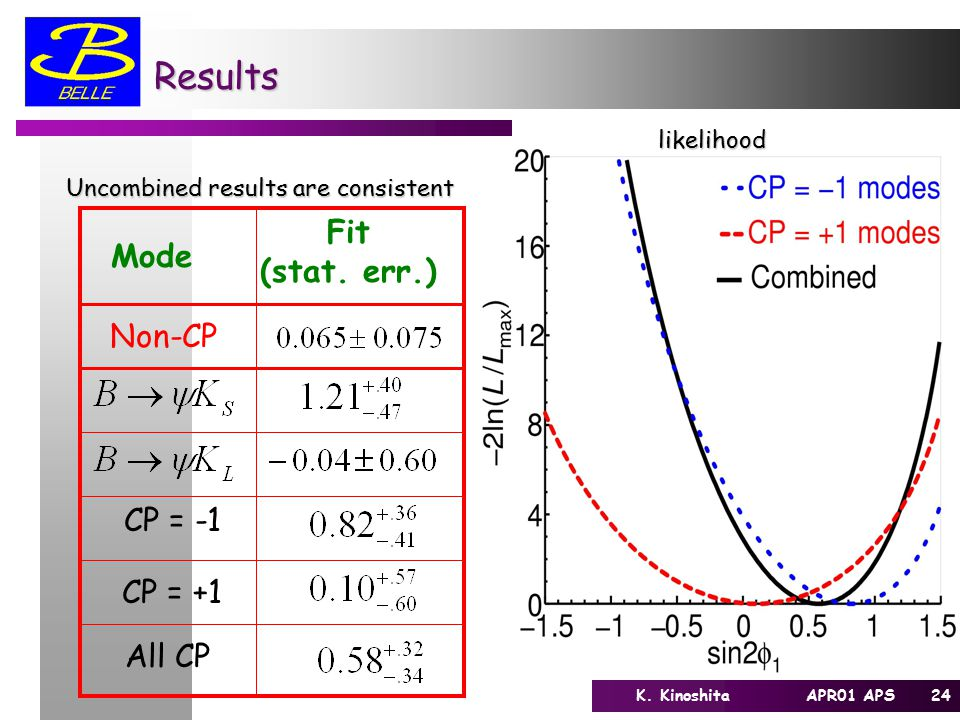 24K. Kinoshita APR01 APS Results Fit (stat. err.) Mode CP = -1 CP = +1 Non-CP All CP likelihood Uncombined results are consistent