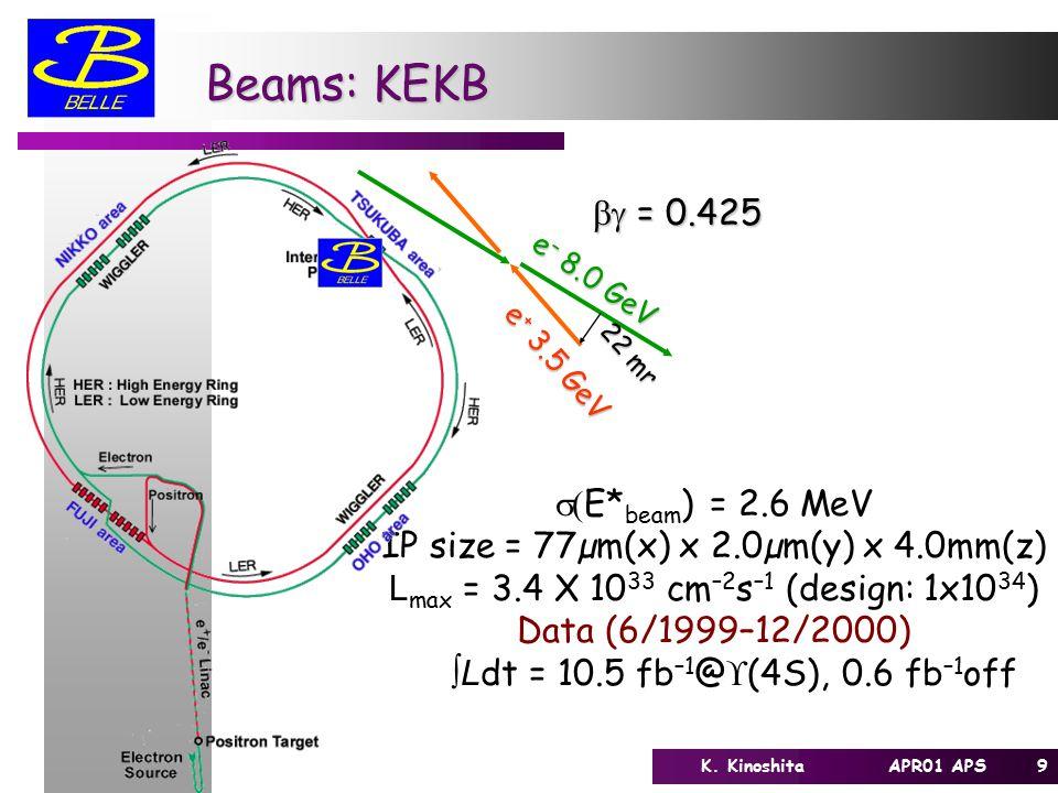 9K. Kinoshita APR01 APS Beams: KEKB  E* beam ) = 2.6 MeV IP size = 77µm(x) x 2.0µm(y) x 4.0mm(z) L max = 3.4 X 10 33 cm –2 s –1 (design: 1x10 34 ) D