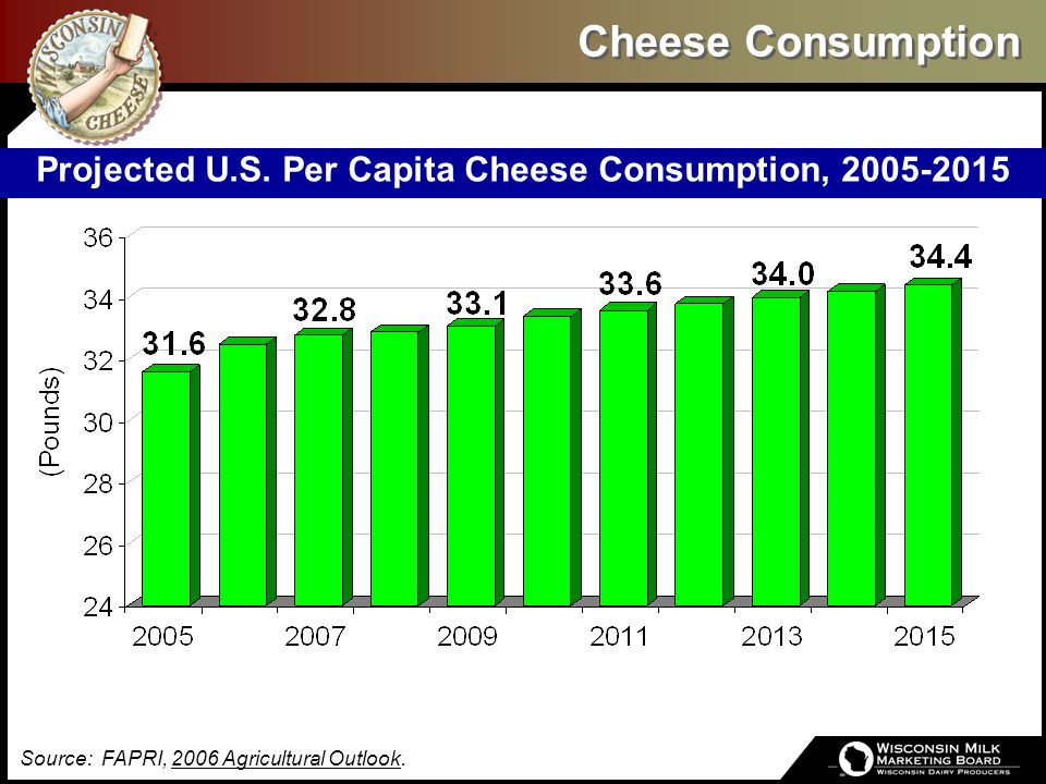 Cheese Consumption Source: FAPRI, 2006 Agricultural Outlook. Projected U.S. Per Capita Cheese Consumption, 2005-2015