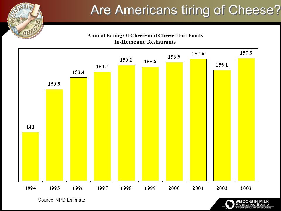 Are Americans tiring of Cheese? Annual Eating Of Cheese and Cheese Host Foods In-Home and Restaurants Source: NPD Estimate