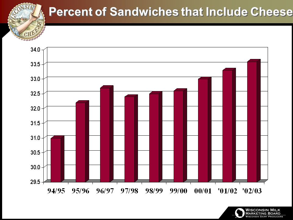 Percent of Sandwiches that Include Cheese
