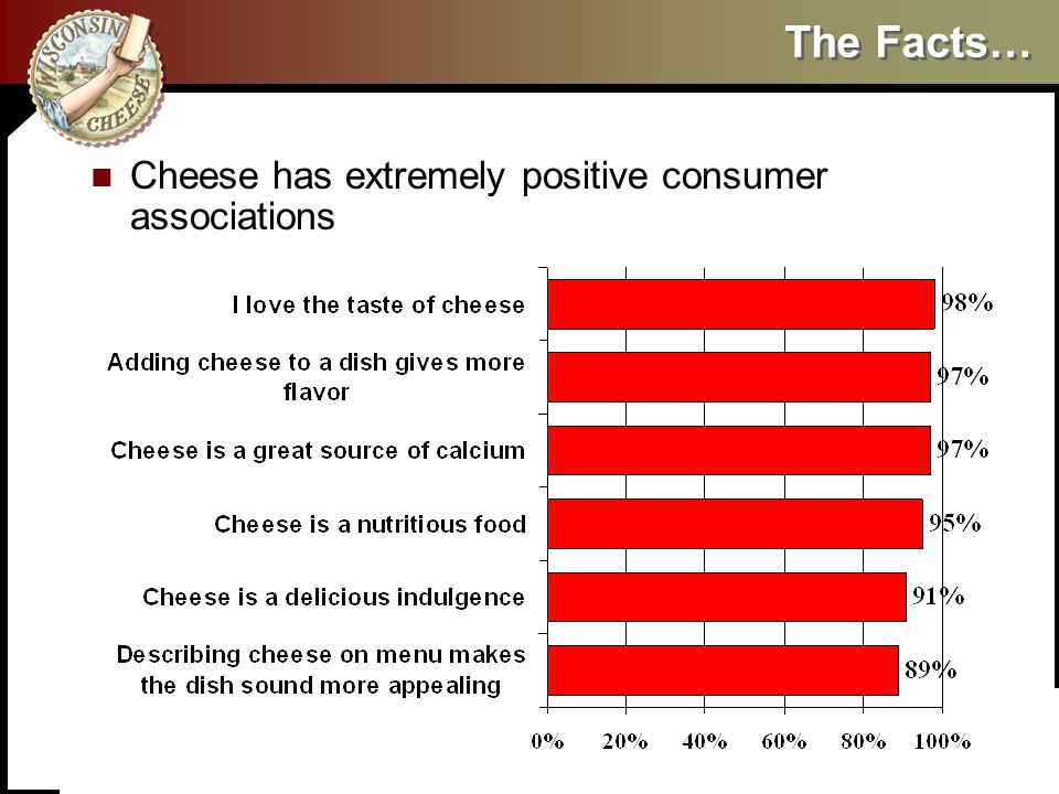 The Facts… Cheese has extremely positive consumer associations