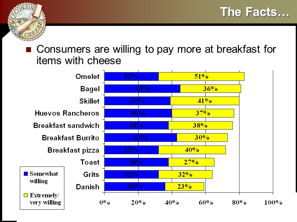 The Facts… Consumers are willing to pay more at breakfast for items with cheese