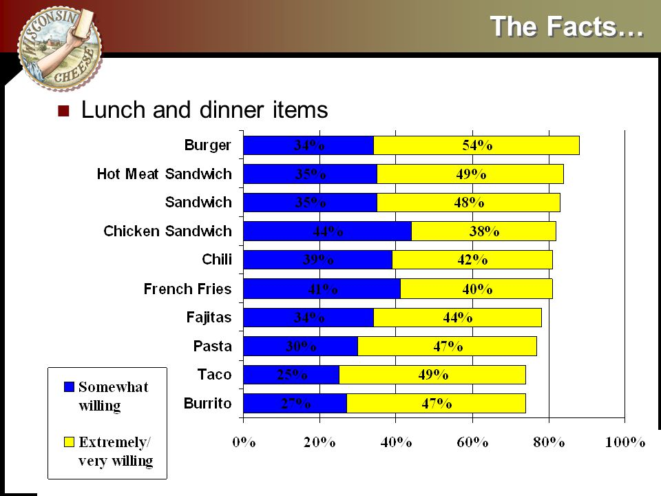 The Facts… Lunch and dinner items