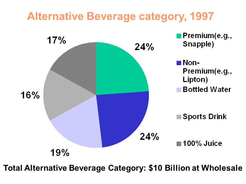 Alternative Beverage category, 1997 Total Alternative Beverage Category: $10 Billion at Wholesale