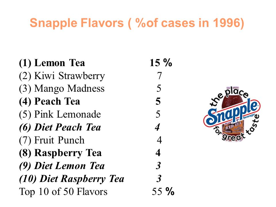 Snapple Flavors ( %of cases in 1996) (1) Lemon Tea 15 % (2) Kiwi Strawberry 7 (3) Mango Madness 5 (4) Peach Tea 5 (5) Pink Lemonade 5 (6) Diet Peach T