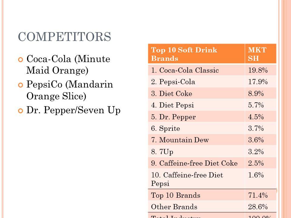 COMPETITORS Coca-Cola (Minute Maid Orange) PepsiCo (Mandarin Orange Slice) Dr. Pepper/Seven Up Top 10 Soft Drink Brands MKT SH 1. Coca-Cola Classic19.