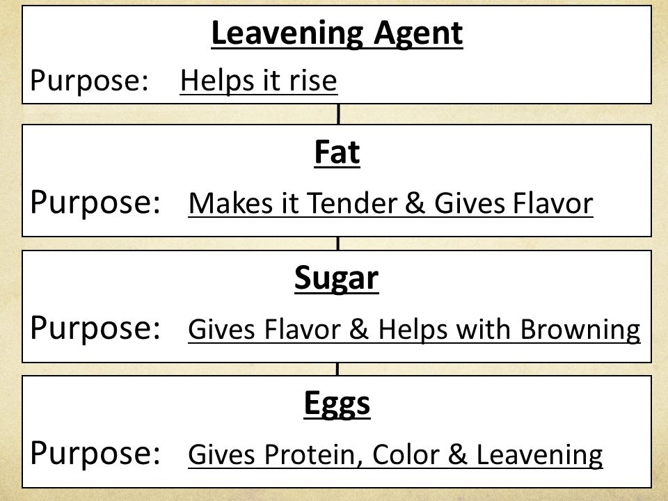 Leavening Agent Purpose: Helps it rise Fat Purpose: Makes it Tender & Gives Flavor Sugar Purpose: Gives Flavor & Helps with Browning Eggs Purpose: Giv