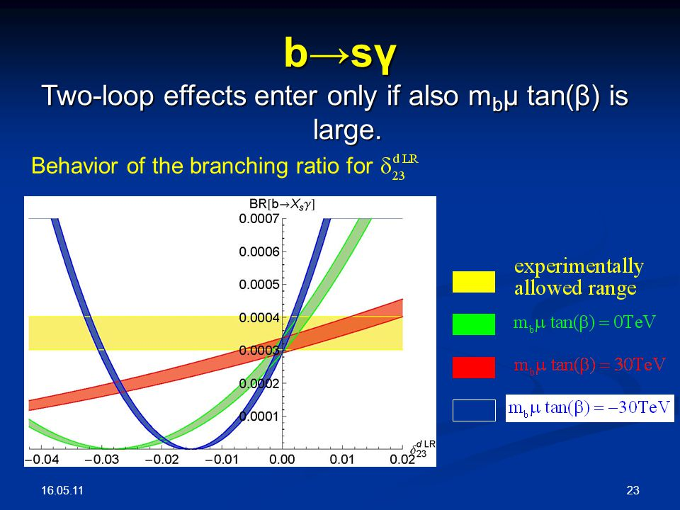 16.05.11 23 b→sγ Behavior of the branching ratio for Two-loop effects enter only if also m b μ tan(β) is large.