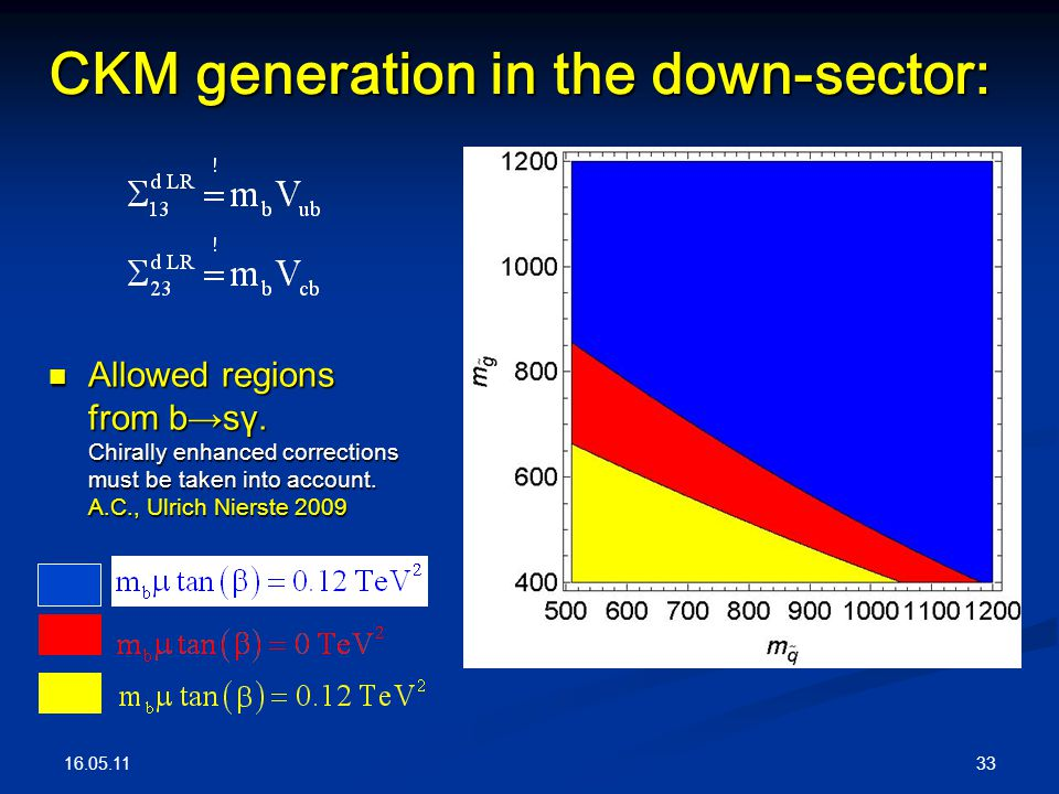 16.05.11 33 CKM generation in the down-sector: Allowed regions from b→sγ.