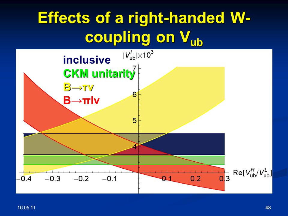 16.05.11 48 Effects of a right-handed W- coupling on V ub inclusive CKM unitarity B→τν B→πlν