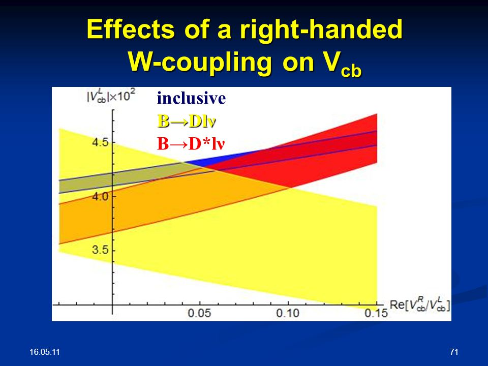 16.05.11 71 inclusive B→Dlν B→D*lν Effects of a right-handed W-coupling on V cb