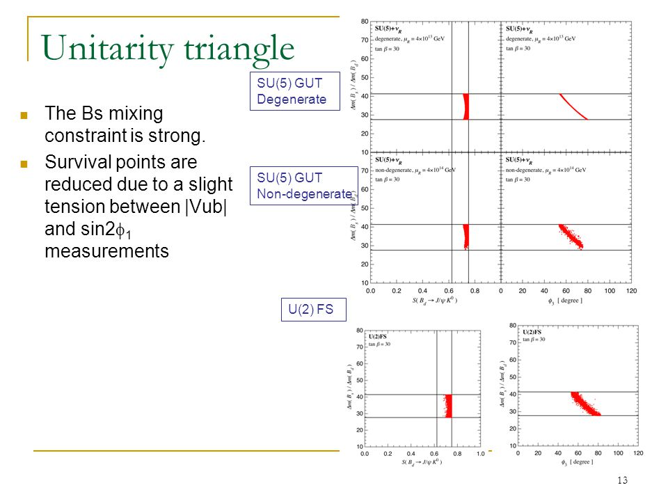 13 Unitarity triangle The Bs mixing constraint is strong.