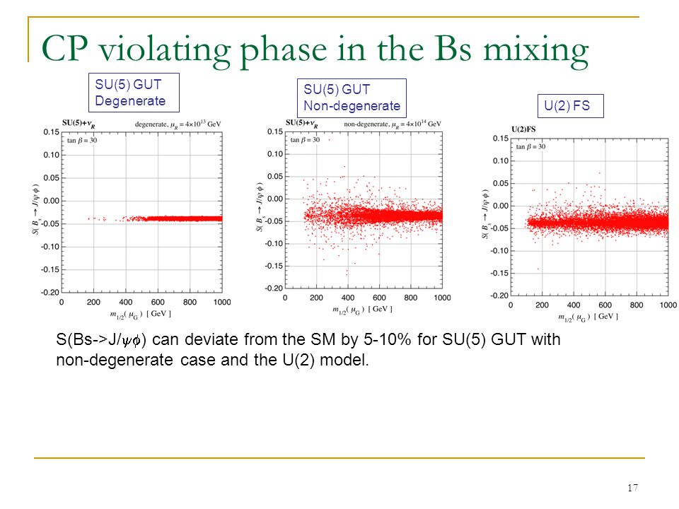 17 CP violating phase in the Bs mixing S(Bs->J/  ) can deviate from the SM by 5-10% for SU(5) GUT with non-degenerate case and the U(2) model.
