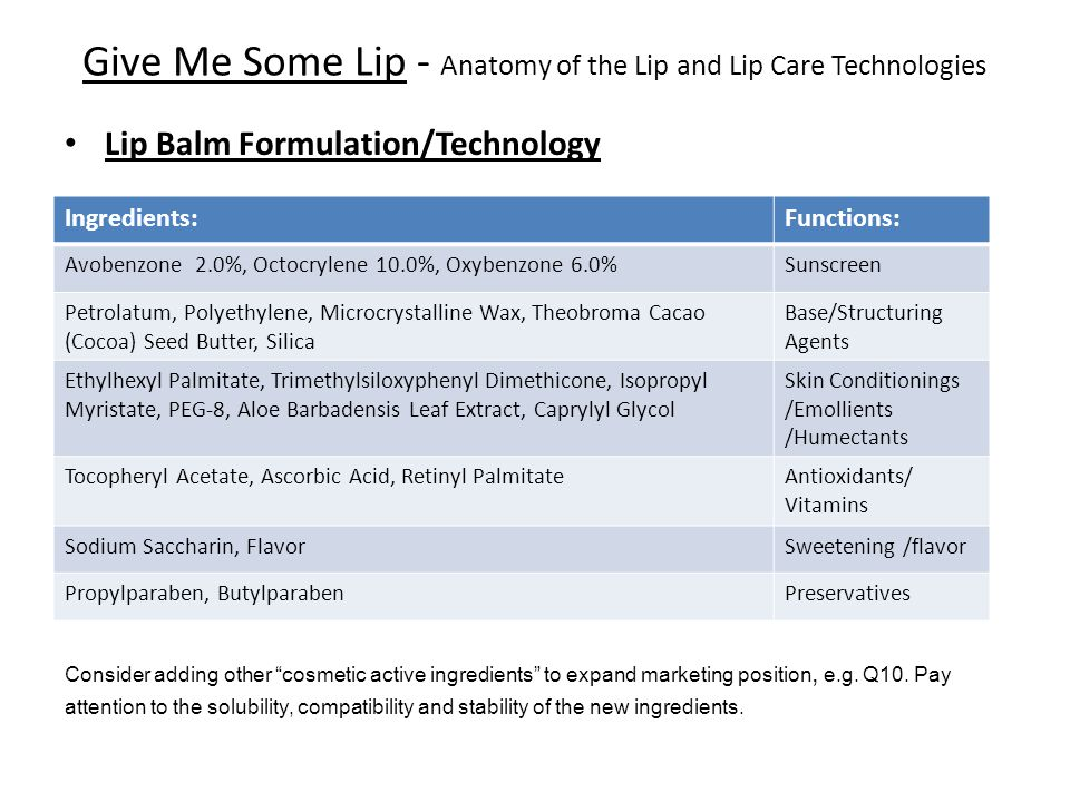 Give Me Some Lip - Anatomy of the Lip and Lip Care Technologies Lip Balm Formulation/Technology Ingredients:Functions: Avobenzone 2.0%, Octocrylene 10.0%, Oxybenzone 6.0%Sunscreen Petrolatum, Polyethylene, Microcrystalline Wax, Theobroma Cacao (Cocoa) Seed Butter, Silica Base/Structuring Agents Ethylhexyl Palmitate, Trimethylsiloxyphenyl Dimethicone, Isopropyl Myristate, PEG-8, Aloe Barbadensis Leaf Extract, Caprylyl Glycol Skin Conditionings /Emollients /Humectants Tocopheryl Acetate, Ascorbic Acid, Retinyl PalmitateAntioxidants/ Vitamins Sodium Saccharin, FlavorSweetening /flavor Propylparaben, ButylparabenPreservatives Consider adding other cosmetic active ingredients to expand marketing position, e.g.