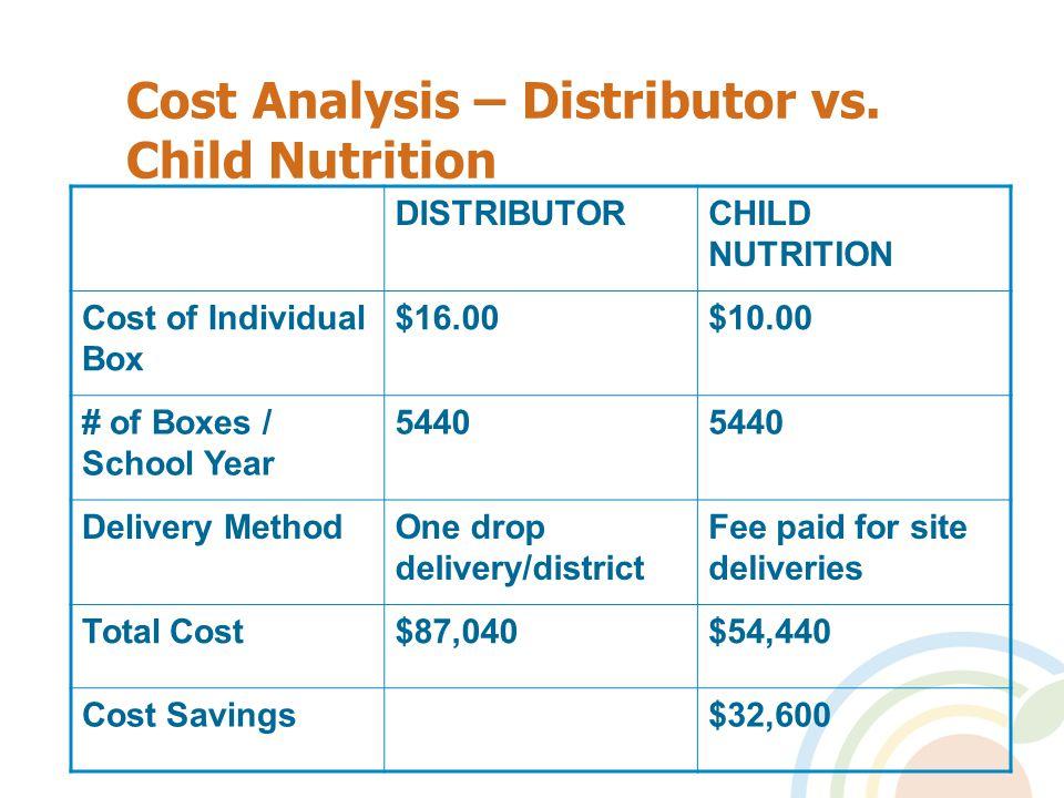 Cost Analysis – Distributor vs.