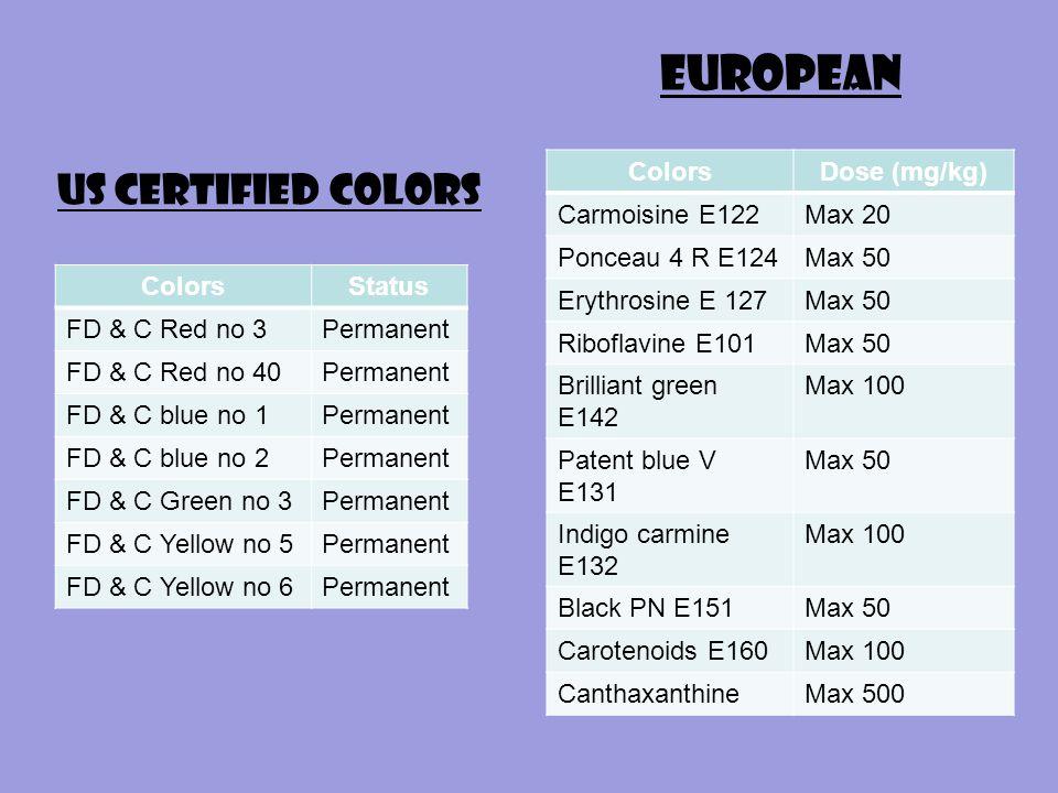 US Certified Colors ColorsStatus FD & C Red no 3Permanent FD & C Red no 40Permanent FD & C blue no 1Permanent FD & C blue no 2Permanent FD & C Green no 3Permanent FD & C Yellow no 5Permanent FD & C Yellow no 6Permanent European ColorsDose (mg/kg) Carmoisine E122Max 20 Ponceau 4 R E124Max 50 Erythrosine E 127Max 50 Riboflavine E101Max 50 Brilliant green E142 Max 100 Patent blue V E131 Max 50 Indigo carmine E132 Max 100 Black PN E151Max 50 Carotenoids E160Max 100 CanthaxanthineMax 500