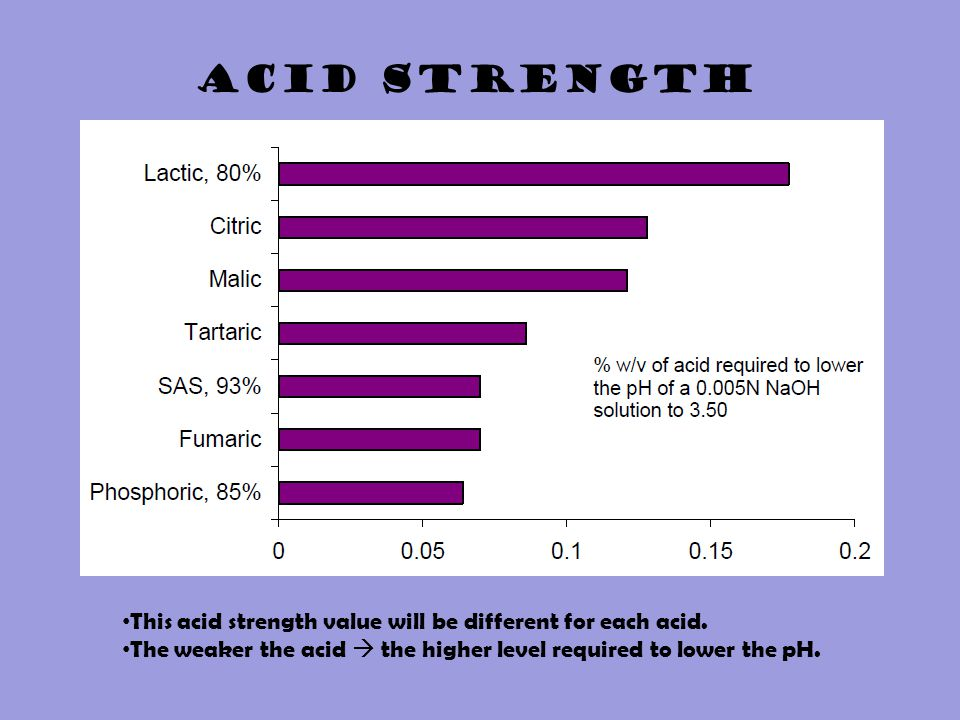 This acid strength value will be different for each acid. The weaker the acid  the higher level required to lower the pH. ACID STRENGTH