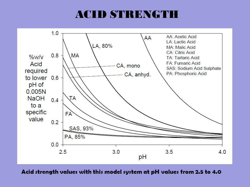 Acid strength values with this model system at pH values from 2.5 to 4.0 ACID STRENGTH