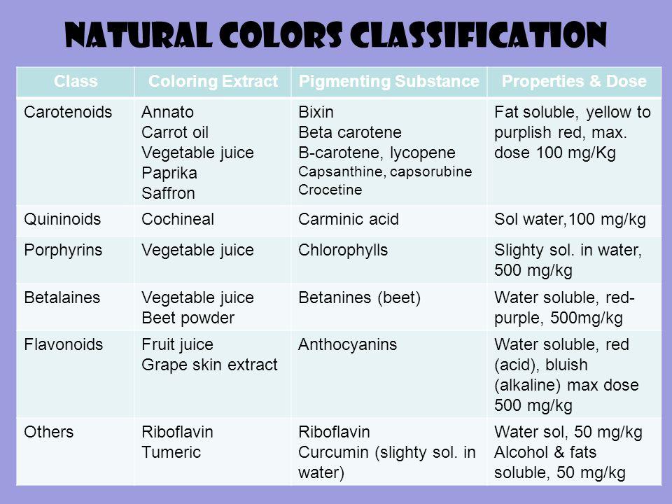 Natural Colors Classification ClassColoring ExtractPigmenting SubstanceProperties & Dose CarotenoidsAnnato Carrot oil Vegetable juice Paprika Saffron Bixin Beta carotene B-carotene, lycopene Capsanthine, capsorubine Crocetine Fat soluble, yellow to purplish red, max.