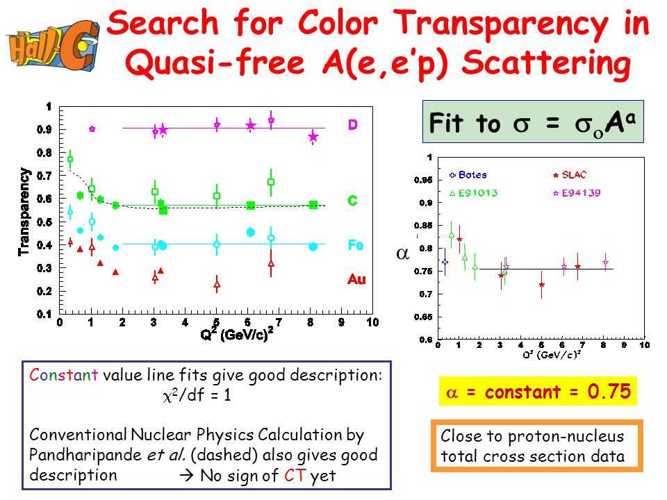Search for Color Transparency in Quasi-free A(e,e'p) Scattering Constant value line fits give good description:  2 /df = 1 Conventional Nuclear Physi