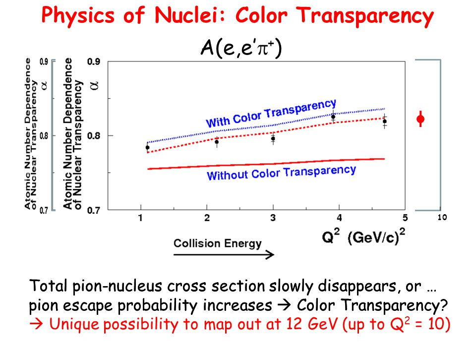 678910 Physics of Nuclei: Color Transparency Total pion-nucleus cross section slowly disappears, or … pion escape probability increases  Color Transparency  Unique possibility to map out at 12 GeV (up to Q 2 = 10) Total pion-nucleus cross section slowly disappears, or … pion escape probability increases  Color Transparency.