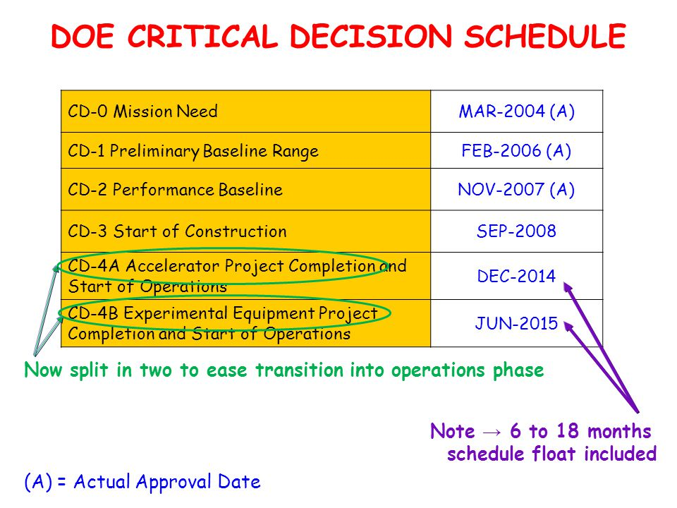 DOE CRITICAL DECISION SCHEDULE CD-0 Mission NeedMAR-2004 (A) CD-1 Preliminary Baseline RangeFEB-2006 (A) CD-2 Performance BaselineNOV-2007 (A) CD-3 Start of ConstructionSEP-2008 CD-4A Accelerator Project Completion and Start of Operations DEC-2014 CD-4B Experimental Equipment Project Completion and Start of Operations JUN-2015 (A) = Actual Approval Date Note → 6 to 18 months schedule float included Now split in two to ease transition into operations phase