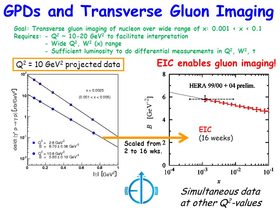 GPDs and Transverse Gluon Imaging Goal: Transverse gluon imaging of nucleon over wide range of x: 0.001 < x < 0.1 Requires: - Q 2 ~ 10-20 GeV 2 to fac