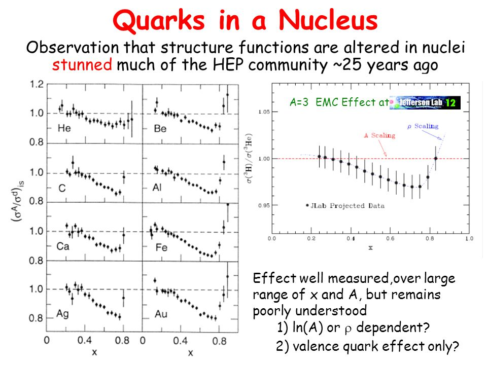 Quarks in a Nucleus Effect well measured,over large range of x and A, but remains poorly understood 1) ln(A) or  dependent.